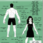 New Cundeelee Wangka Body Parts Chart